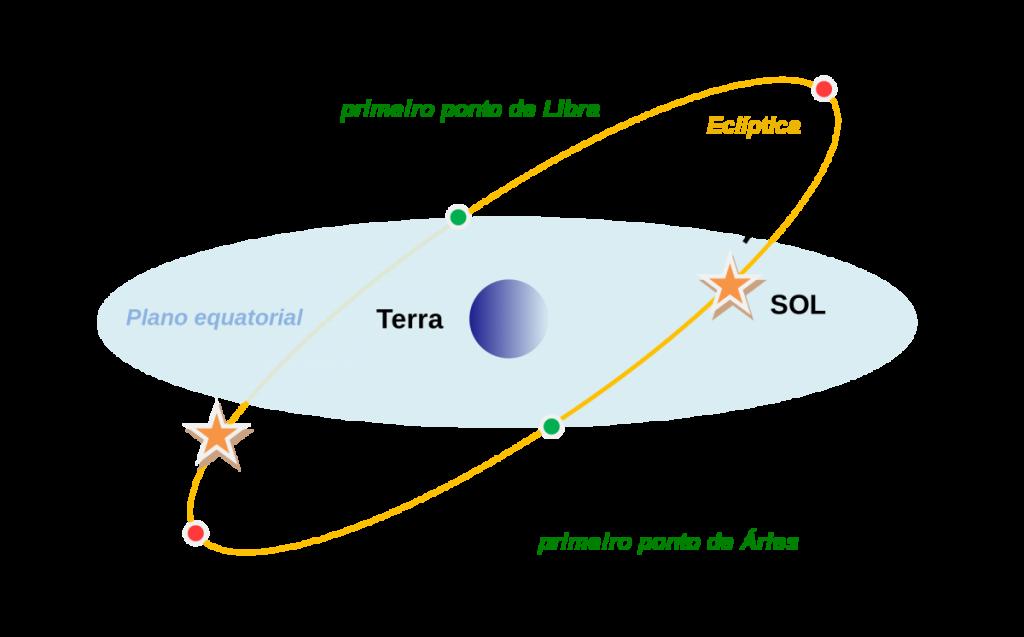 Esquema representativo da aparente trajectória do Sol relativamente à Terra